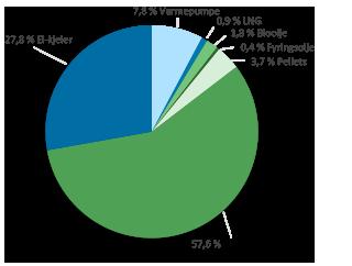 illustrasjon. Graf som viser innfyrt energi 2016.
